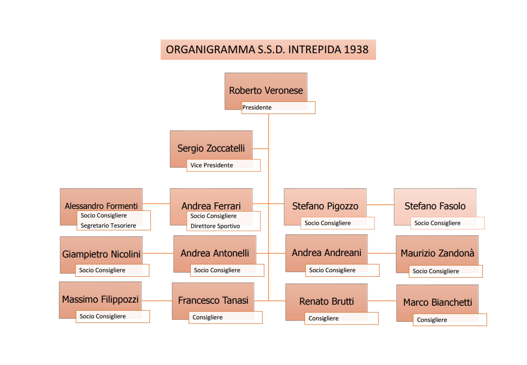 Organigramma Consiglio Direttivo SSD Intrepida Verona - 10-2020